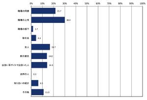 「浮気や不倫をしていた相手はどなたですか?」の問いに対して、「職場の上司」が最多の30.0%、続いて「職場の同僚」が21.7%でした。